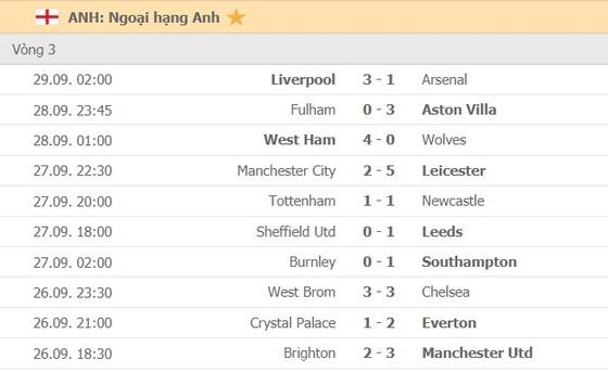 Lịch thi đấu vòng 4 Premier League ngày 3-10: Jose Mourinho gặp lại Man United ảnh 3