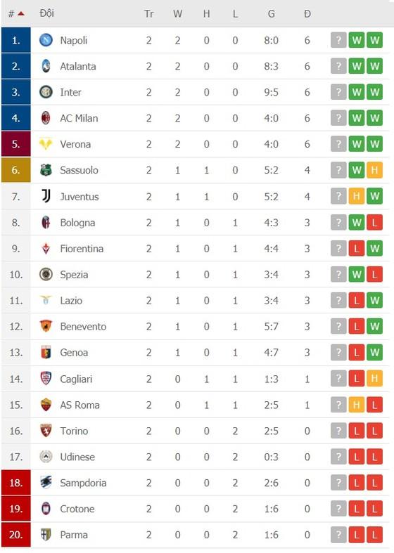 Lịch thi đấu vòng 3 Serie A ngày 3-10, Juventus đụng độ Napoli, Lazio thách thức Inter ảnh 3