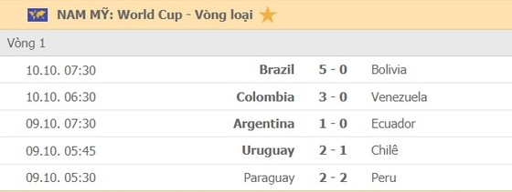 Lịch thi đấu vòng loại World Cup 2022, Nam Mỹ: Brazil du hành Peru, Argentina thử sức Bolivia ảnh 2
