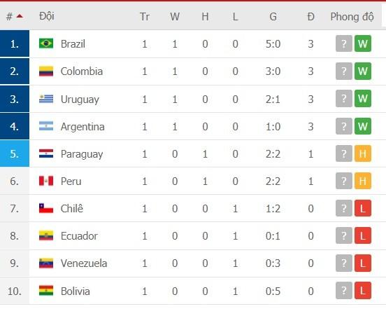 Lịch thi đấu vòng loại World Cup 2022, Nam Mỹ: Brazil du hành Peru, Argentina thử sức Bolivia ảnh 3