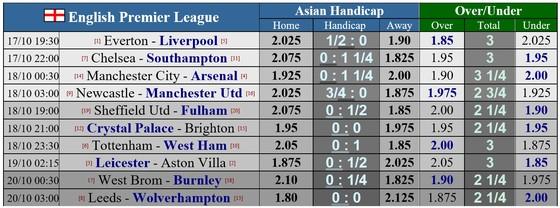 Lịch thi đấu Ngoại hạng Anh, vòng 5 ngày 17-10: Nóng bỏng trận derby Merseyside, Pep Guardiola gặp Mikel Arteta ảnh 1
