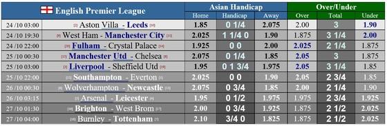 Lịch thi đấu giải Ngoại hạng Anh, vòng 6: Man United quyết chiến Chelsea, Arsenal tiếp đón Bầy cáo ảnh 1