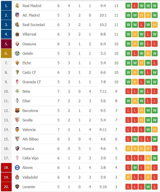 Kết quả và xếp hạng La Liga vòng 7: Thắng Barca, Real chiếm ngôi đầu bảng ảnh 2