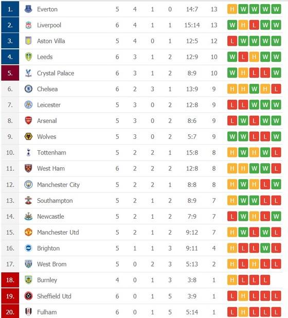 Kết quả và bảng xếp hạng Ngoại hạng Anh vòng 6: Liverpool vươn lên nhì bảng ảnh 2