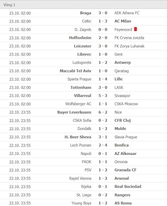 Lịch thi đấu EUROPA LEAGUE ngày 30-10: AC Milan, Tottenham và Arsenal dạo mát xem hoa ảnh 3