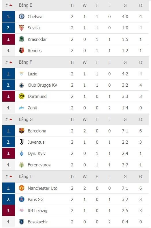 Kết quả Champions League ngày 29-10: Man United, Chelsea và Barca thắng lớn ảnh 2