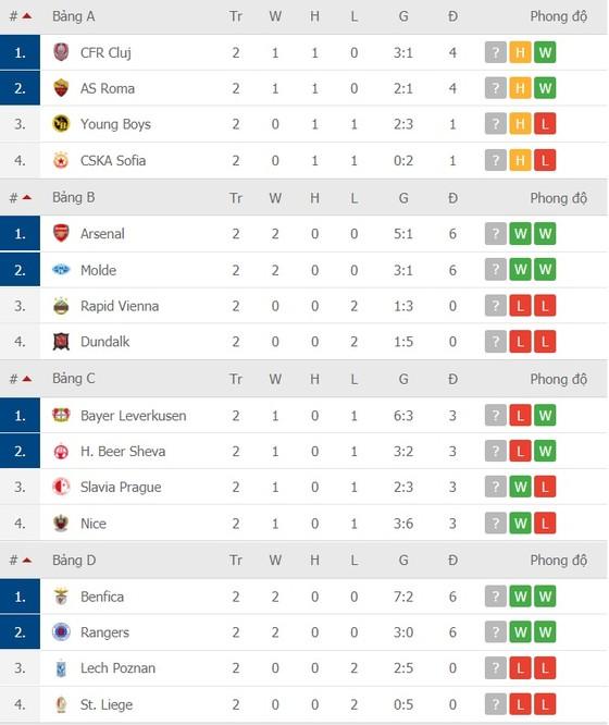 Kết quả Europa League vòng 2, ngày 30-10: Tottenham thua sốc ở Antwerp ảnh 2