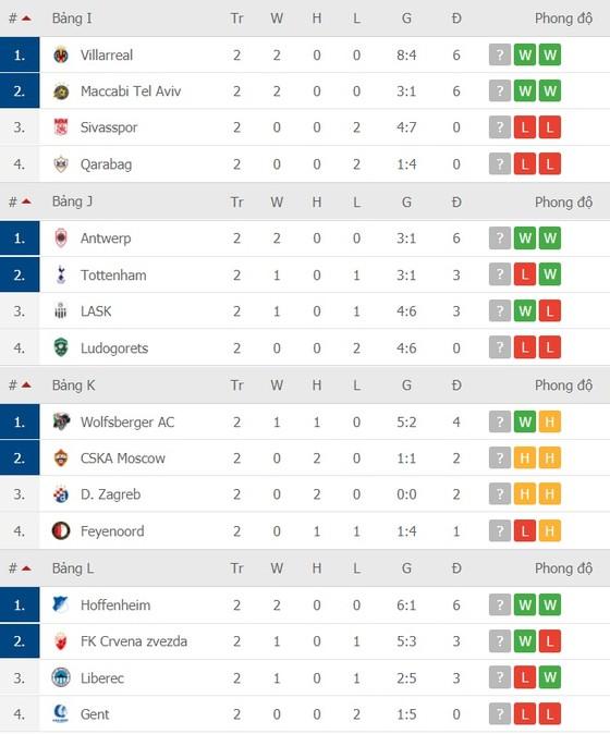 Kết quả Europa League vòng 2, ngày 30-10: Tottenham thua sốc ở Antwerp ảnh 4