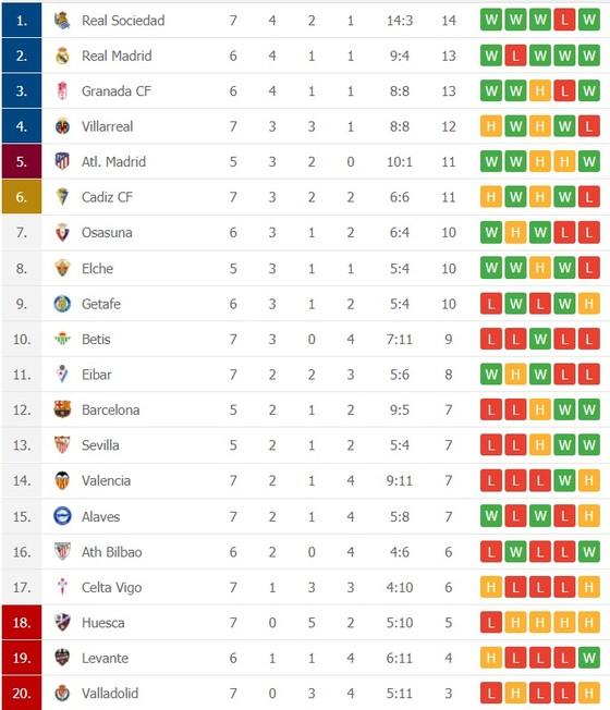 Lịch thi đấu La Liga vòng 8, Real Madrid săn ngôi đầu bảng ảnh 2
