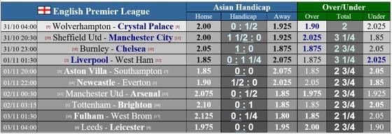 Lịch thi đấu Ngoại hạng Anh, vòng 7: Quỷ đỏ so tài Pháo thủ ảnh 1