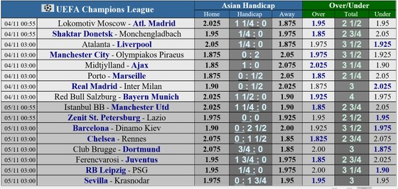 Lịch thi đấu Champions League, vòng 3 ngày 4-11: Real Madrid quyết chiến Inter Milan ảnh 1