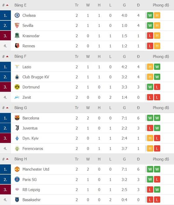 Lịch thi đấu Champions League, vòng 3 ngày 4-11: Real Madrid quyết chiến Inter Milan ảnh 4