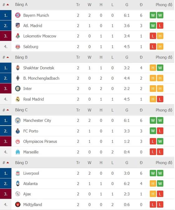 Lịch thi đấu Champions League, vòng 3 ngày 4-11: Real Madrid quyết chiến Inter Milan ảnh 3