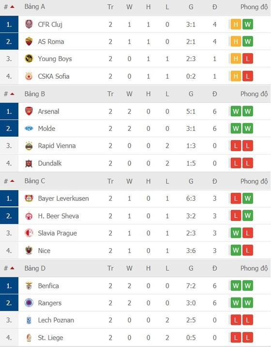 Lịch thi đấu Europa League, vòng 3 ngày 6-11: Tranh chấp ngôi đầu bảng ảnh 3