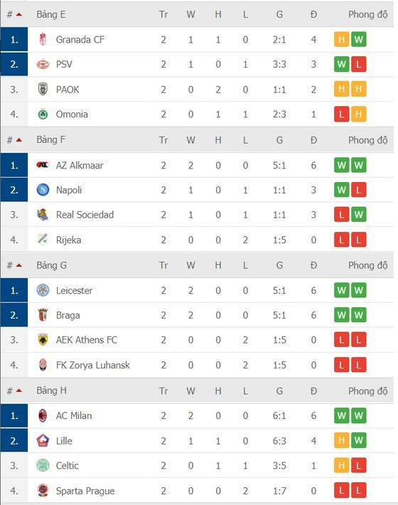 Lịch thi đấu Europa League, vòng 3 ngày 6-11: Tranh chấp ngôi đầu bảng ảnh 4