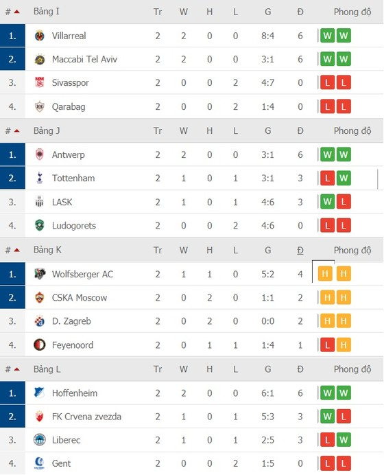 Lịch thi đấu Europa League, vòng 3 ngày 6-11: Tranh chấp ngôi đầu bảng ảnh 5