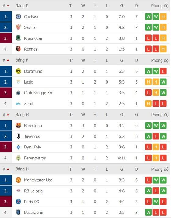 Kết quả và xếp hạng Champions League vòng 3 ngày 5-11: Man United và PSG thua sốc ảnh 2