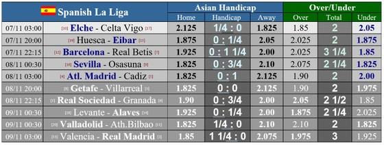 Lịch thi đấu La Liga, vòng 9 ngày 7-11: Real Madrid tiến chiếm ngôi đầu ảnh 1