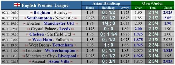 Lịch thi đấu Ngoại hạng Anh, vòng 7 ngày 7-11: Man United viếng thăm Everton, Man City đại chiến Liverpool ảnh 1