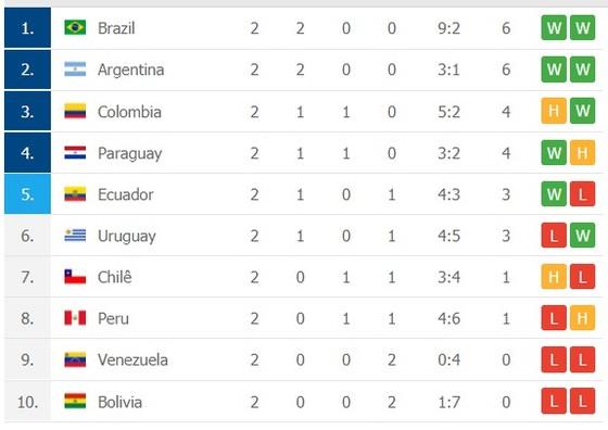 Lịch thi đấu vòng loại World Cup 2022 khu vực Nam Mỹ, ngày 12-11 ảnh 2