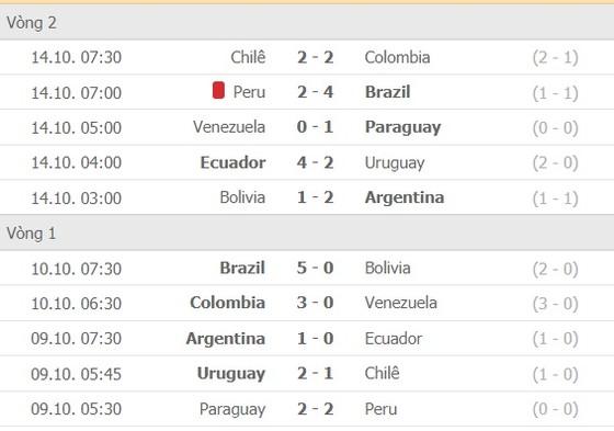 Lịch thi đấu vòng loại World Cup 2022 khu vực Nam Mỹ, ngày 12-11 ảnh 3