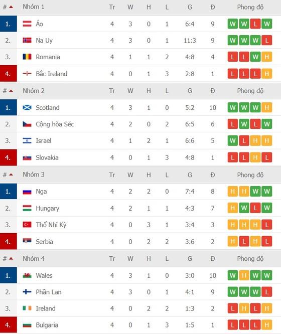 Lịch thi đấu Nations League ngày 14-11: Bồ Đào Nha thách thức Gà trống Pháp ảnh 4
