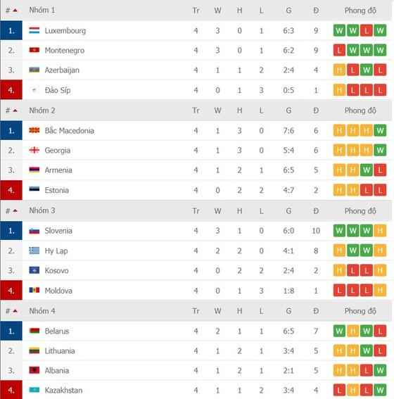 Lịch thi đấu Nations League ngày 14-11: Bồ Đào Nha thách thức Gà trống Pháp ảnh 5