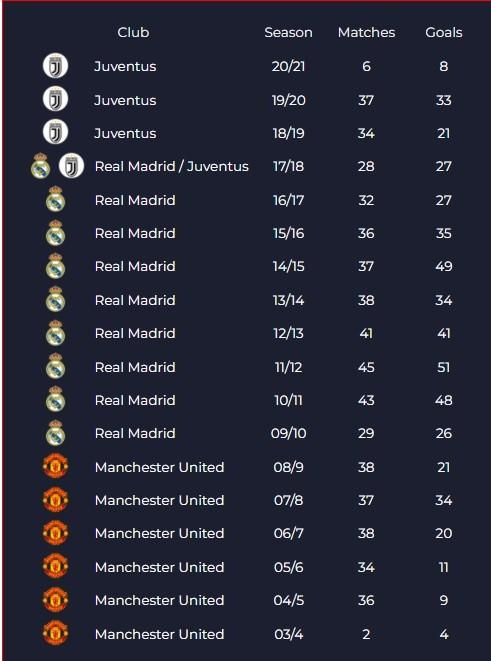 Ghi 3 cột mốc mới, Ronaldo đáp trả lời đồn trở lại Real Madrid hay Man United ảnh 1