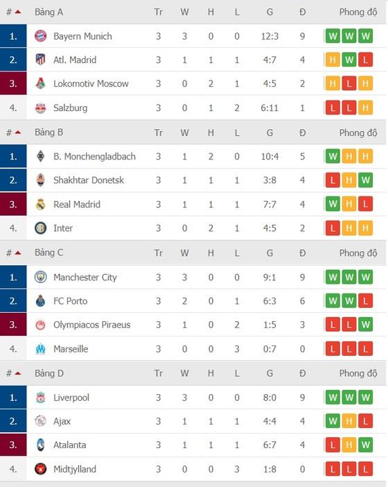 Lịch thi đấu Champions League vòng 4 ngày 25-11: PSG phục thù Leipzig, MU phải thắng Istanbul ảnh 4