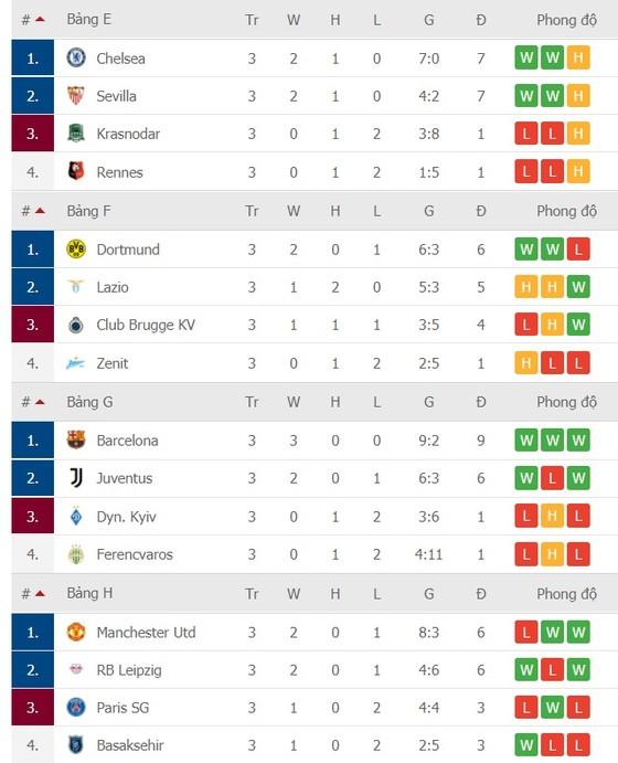 Lịch thi đấu Champions League vòng 4 ngày 25-11: PSG phục thù Leipzig, MU phải thắng Istanbul ảnh 3