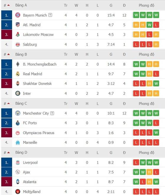 Kết quả và xếp hạng vòng 4 Champions League: Bayern, Chelsea, Sevilla, Man City, Barcelona, Juventus đoạt vé ảnh 2