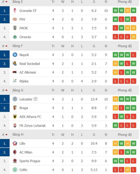 Europa League vòng 4: Chỉ 4 trong số 24 đội đoạt vé ảnh 3