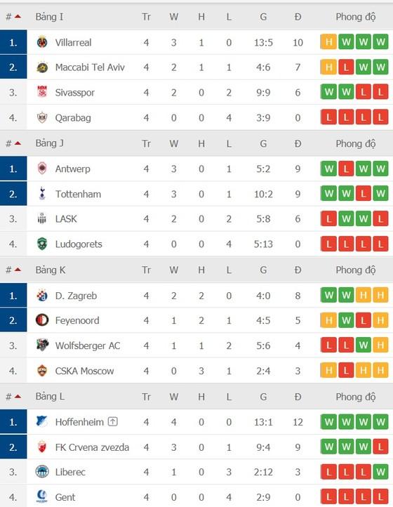 Europa League vòng 4: Chỉ 4 trong số 24 đội đoạt vé ảnh 4