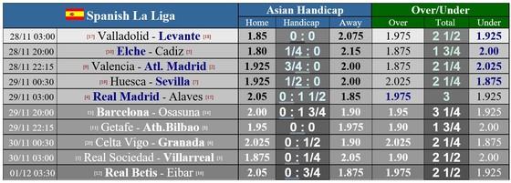 La Liga: Real Madrid và Barcelona tìm lại hương vị chiến thắng ảnh 1
