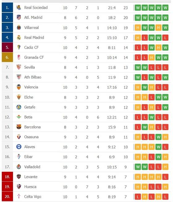 La Liga: Real Madrid và Barcelona tìm lại hương vị chiến thắng ảnh 2