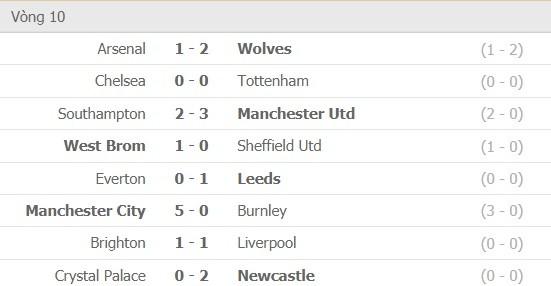 Kết quả và xếp hạng vòng 10: Tottenham giữ ngôi đầu, Man United lên hạng 8 ảnh 1