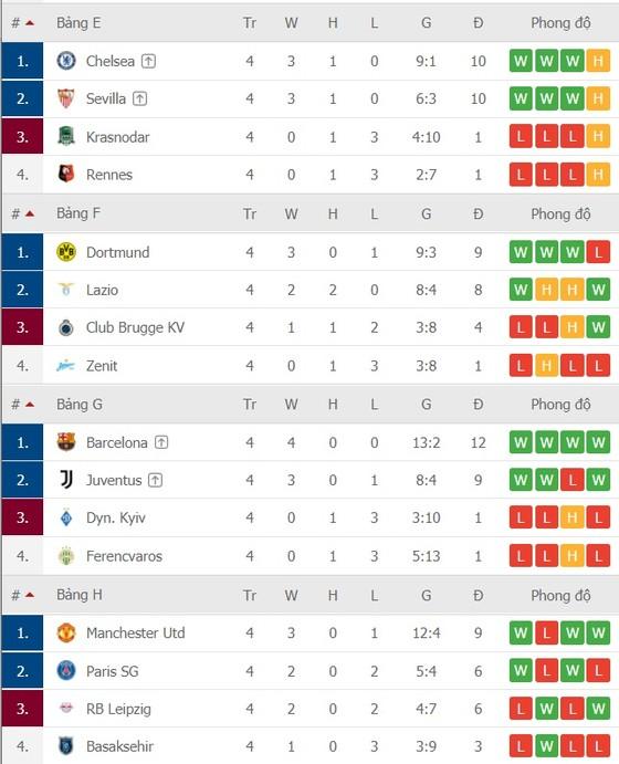 Lịch thi đấu Champions League vòng 5 ngày 3-12: Chelsea đụng Sevilla, Man United phục kích PSG ảnh 2