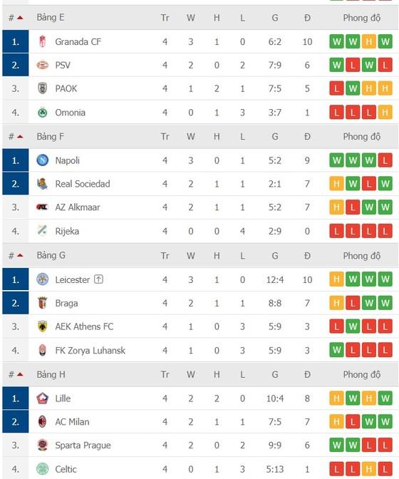 Lịch thi đấu Europa League vòng 5 ngày 3-12: Chờ AC Milan, Tottenham và Napoli chạm đích ảnh 4
