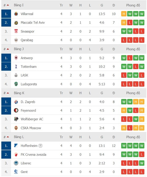 Lịch thi đấu Europa League vòng 5 ngày 3-12: Chờ AC Milan, Tottenham và Napoli chạm đích ảnh 5