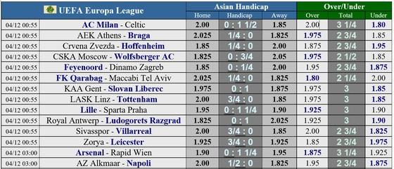 Lịch thi đấu Europa League vòng 5 ngày 3-12: Chờ AC Milan, Tottenham và Napoli chạm đích ảnh 1