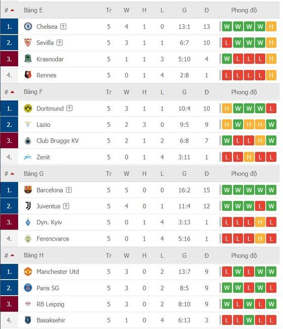 Chỉ còn 7 suất cho vòng 16 đội, cơ hội nào cho Man.United? ảnh 2