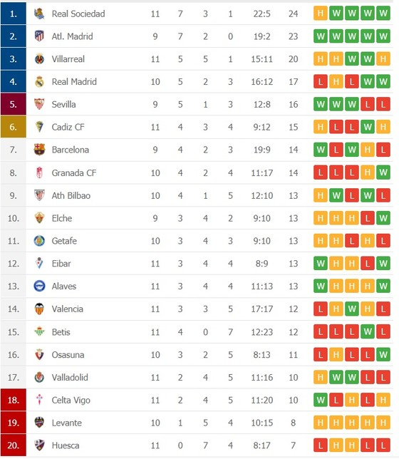 Lịch thi đấu La Liga vòng 12 ngày 5-12: Real Madrid mạo hiểm đến Sevilla ảnh 2
