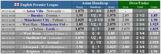 Lịch thi đấu Ngoại hạng Anh vòng 11 ngày 5-12: Đại chiến thành London, Liverpool đối mặt Wolves ảnh 1