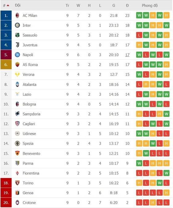 Lịch thi đấu Serie A, vòng 10: Juventus và Inter bám đuổi Milan trước đợt sát hạch châu Âu ảnh 2