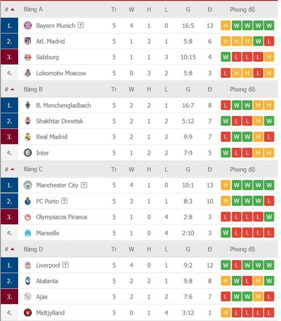 Lịch thi đấu Champions League vòng 6: Man United quyết chiến Leipzig ảnh 3