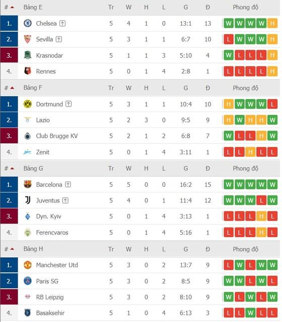 Lịch thi đấu Champions League vòng 6: Man United quyết chiến Leipzig ảnh 4