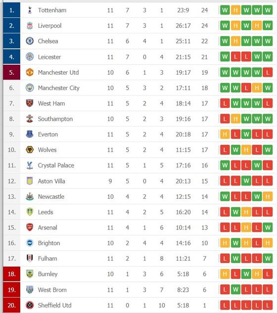 Kết quả và xếp hạng Ngoại hạng Anh, vòng 11: Thắng Wolves, Liverpool bám sát Tottenham ảnh 2