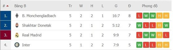 Casemiro hù dọa Gladbach: Real Madrid quyết thắng chứ không hòa ảnh 1