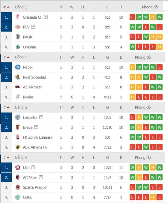 Lịch thi đấu Europa League vòng 6: Tottenham quyết trả món nợ Antwerp ảnh 4