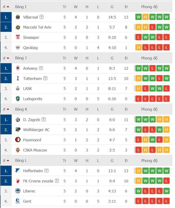 Lịch thi đấu Europa League vòng 6: Tottenham quyết trả món nợ Antwerp ảnh 5
